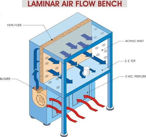 Awesome Crossair Co A Clean Room Technology Clean Air System Air Wiring Cloud Planhouseofspiritnl
